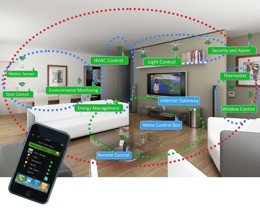 Smart Detection Devices